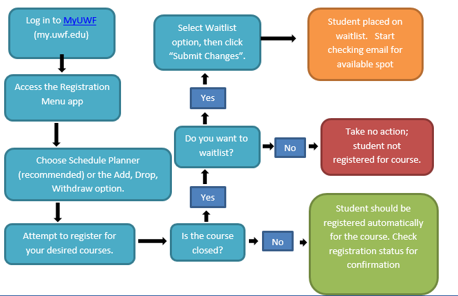 Flow chart representing waitlisting